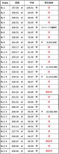 ドリームシティ蔵波価格表