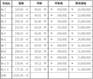 価格表【長須賀】①