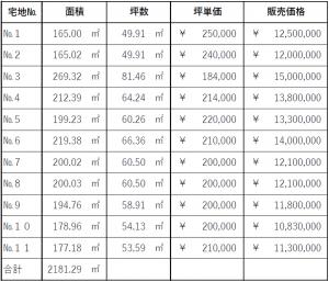価格表【長須賀】